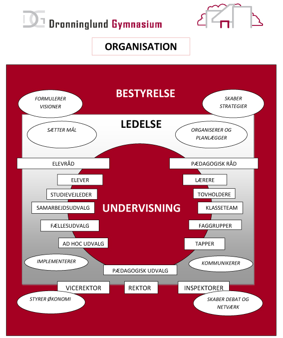 DG-organisationsdiagram-4